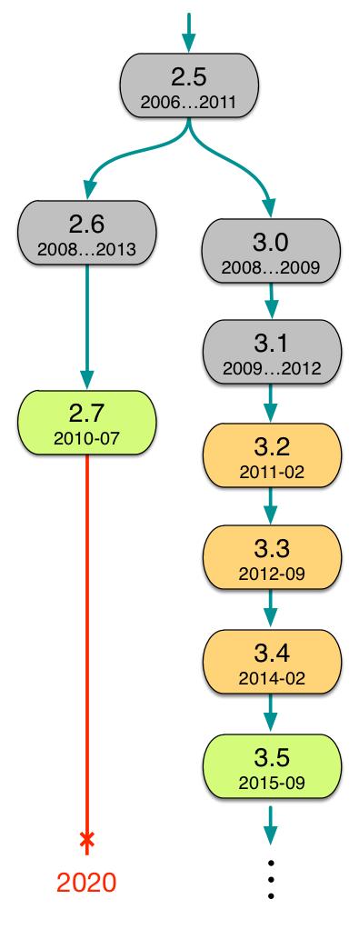 Soporte de versiones de Python