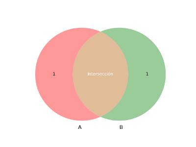 Diagrama de Venn (venn2)