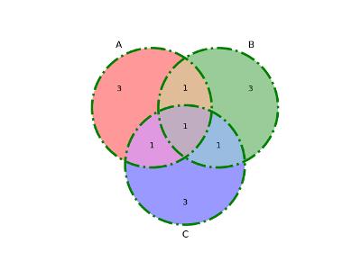 Diagrama de Venn con contorno (venn3)
