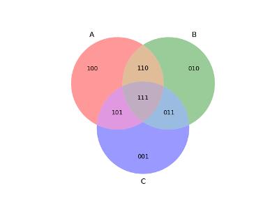 Subconjuntos (venn3)