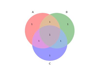 Diagrama de Venn (venn3)